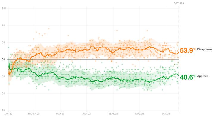 trump-approval-full-0222